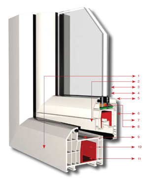 uPVC Window & Door Systems -KLASLine Illustration